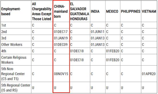 侨外<font color='red'><font color='red'>美国</font><font color='red'>移民</font></font>:7月<font color='red'>美国</font>EB-5排期推进8周!法案到期EB-5何去何从?